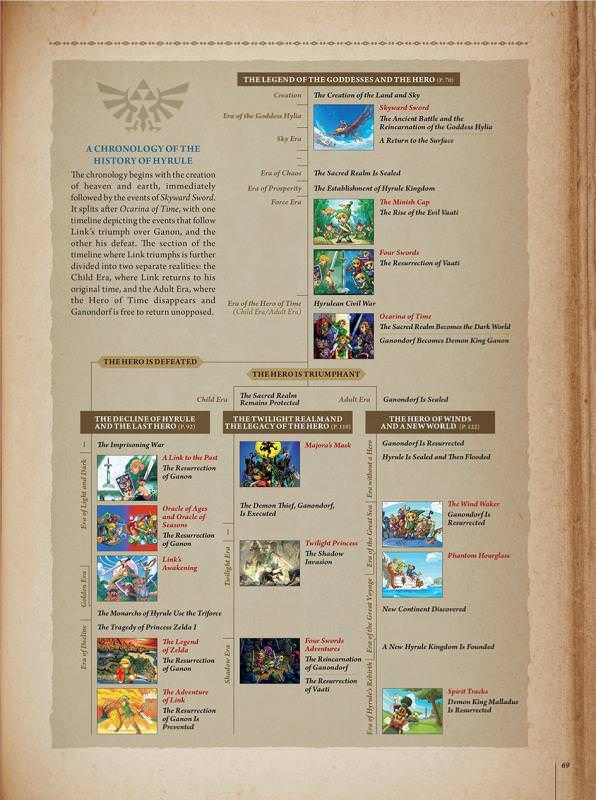 Timeline_Hyrule_Historia.jpg